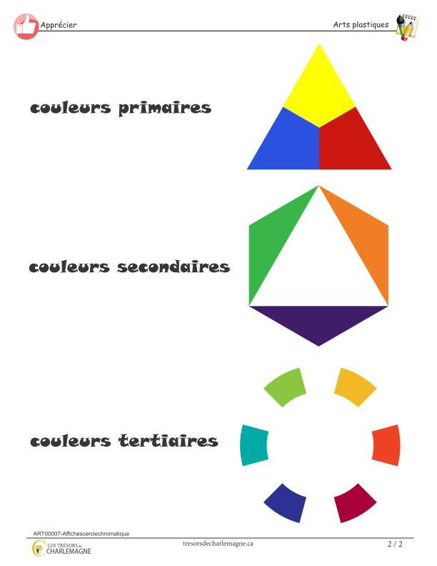 Affiches cercle chromatique tr sors de charlemagne - Cercle chromatique couleur primaire ...